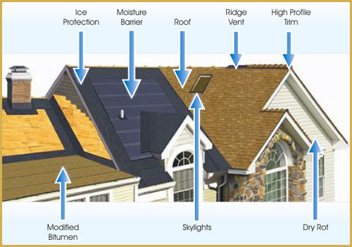 All type roofing